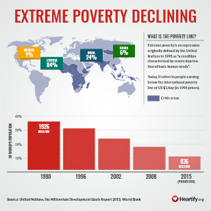 The World is Becoming a Better Place: Extreme Poverty Explained
